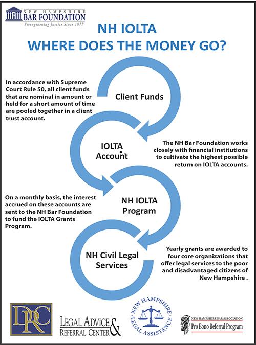 IOLTA - Where Does the Money Go?
