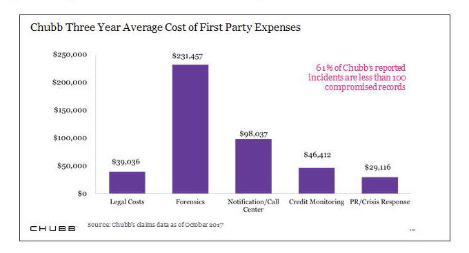 Chubb Three Year Average Costs of First Party Expenses